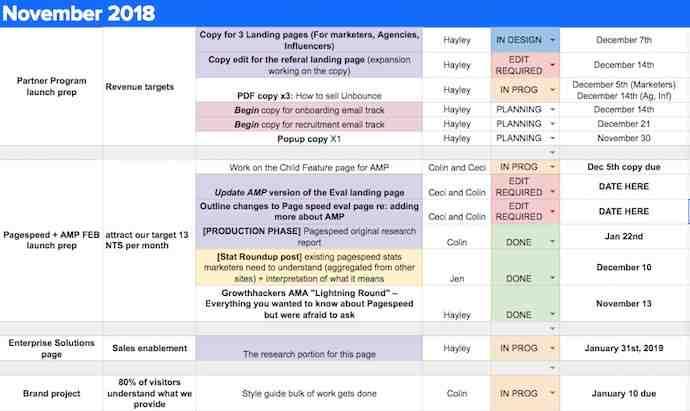 Ejemplo de calendario editorial de Unbounce en Hojas de cálculo de Google