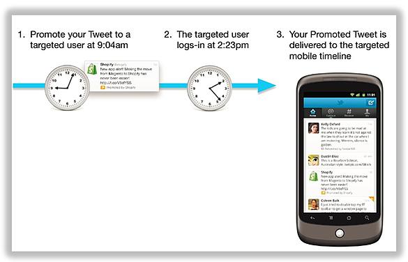 anuncios móviles de Twitter